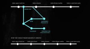 Alternate story arc map